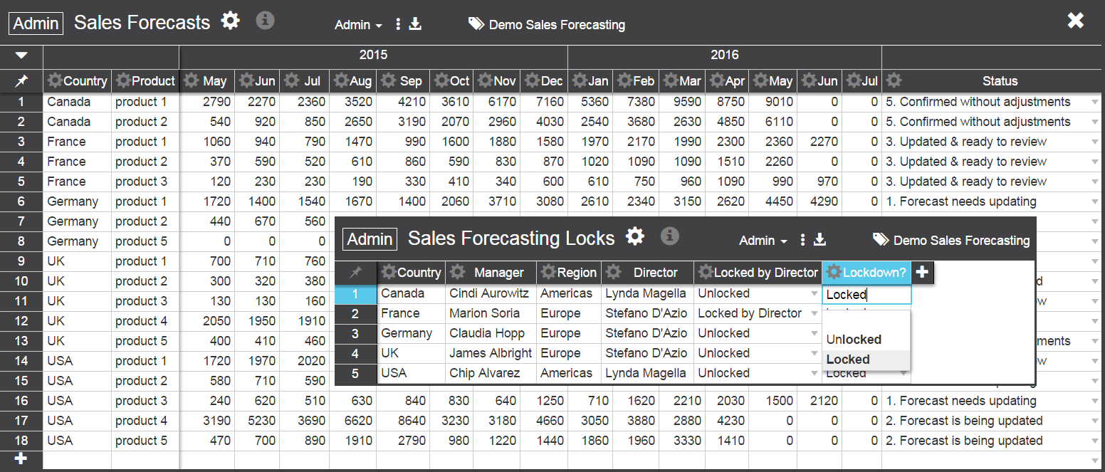 sales forecasting admin with locks
