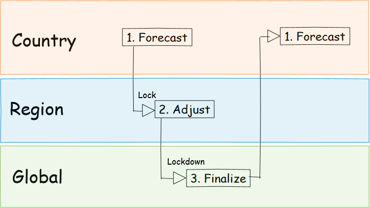 sales forecasting process swimlanes