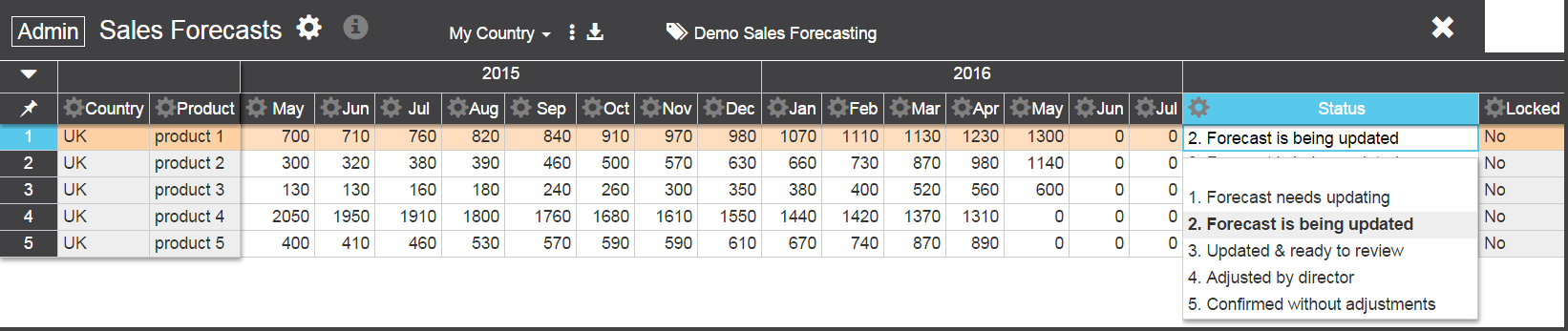 sales forecasting uk